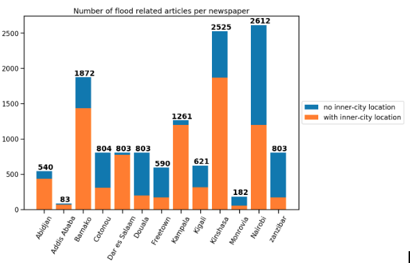 Figure 1: The number of articles containing at least two flood-related keywords per city. These articles are then split into two categories. First, the articles containing keywords on locality, i.e. street names, district names of the corresponding city or the name of the city itself (orange). Second, articles containing sub-city level keywords (blue).